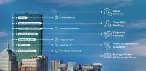 Enterprise Video Plattform als Videoportal für Unternehmen