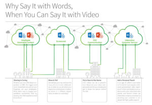 PowerPoint and SharePoint video