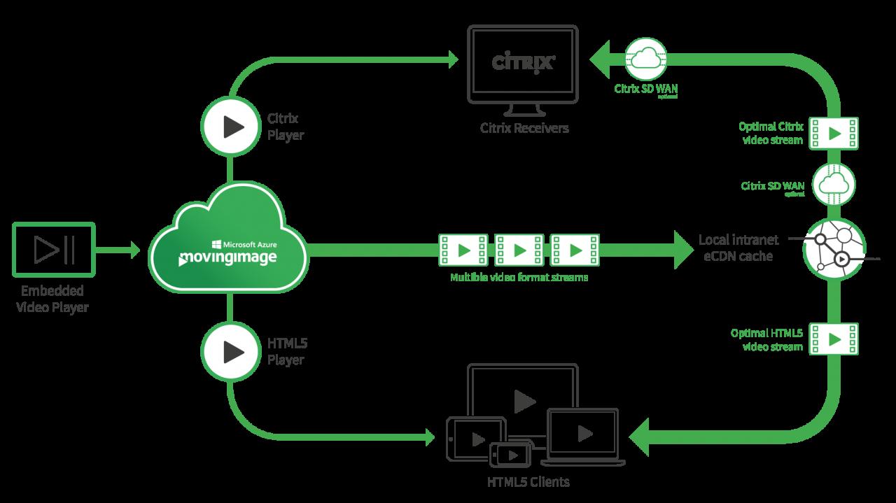 Citrix Integration | Plugins | movingimage
