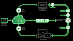Citrix process flowchart